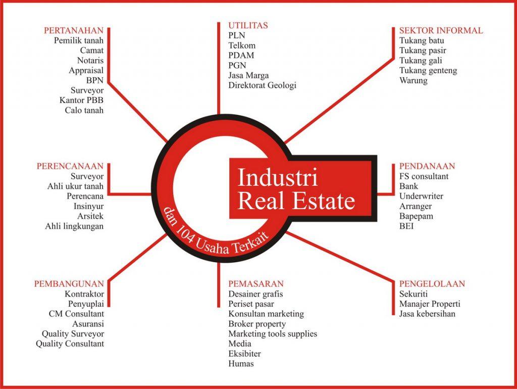 sektor industri real estate