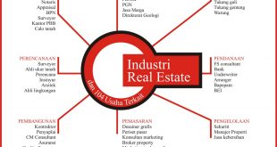 sektor industri real estate